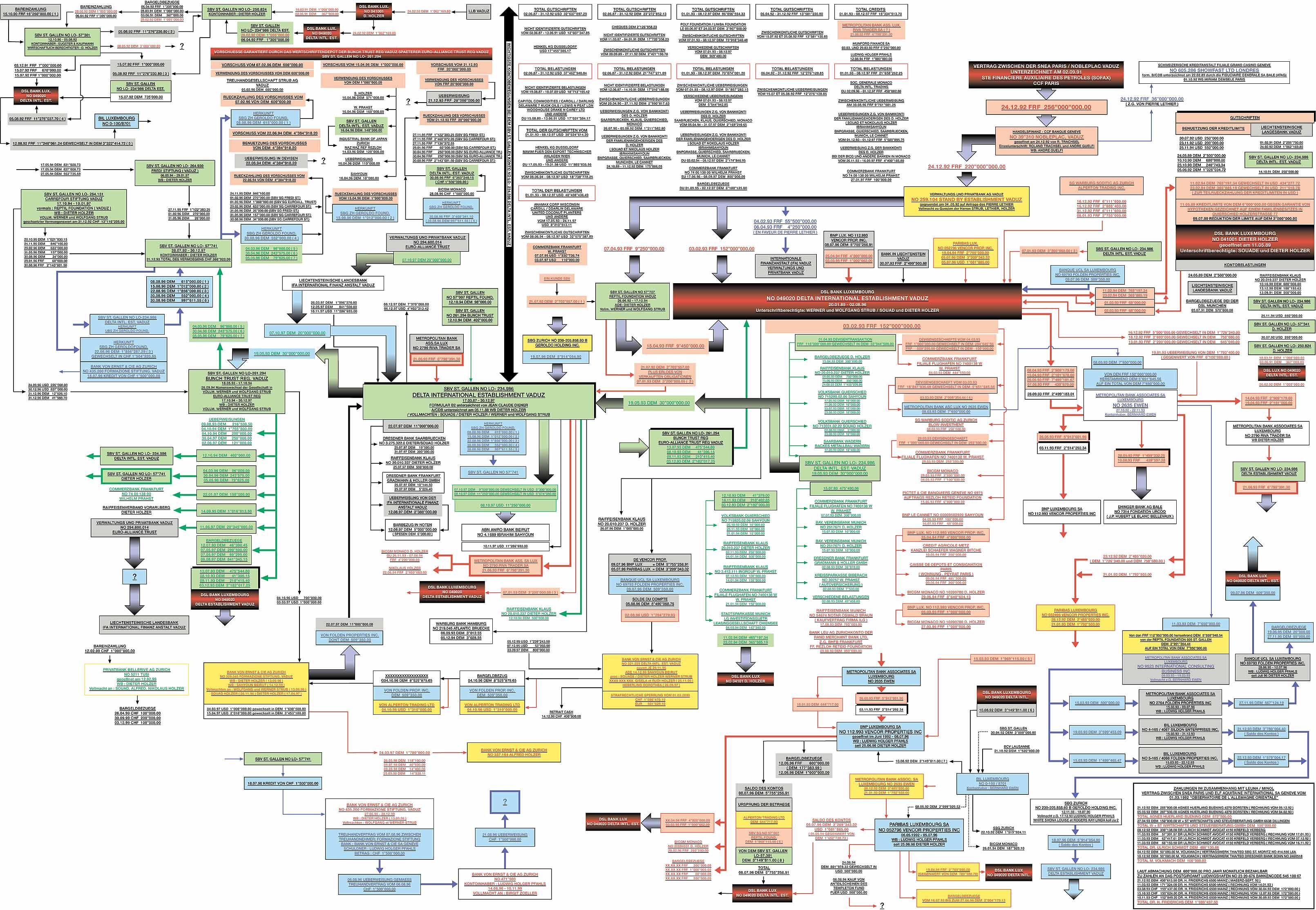 Geldwaesche-Grafik