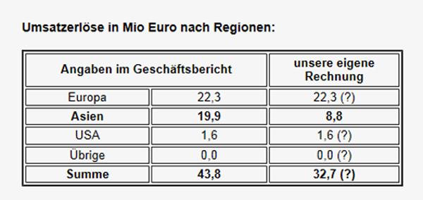 Umsatzerloese nach Regionen_600px